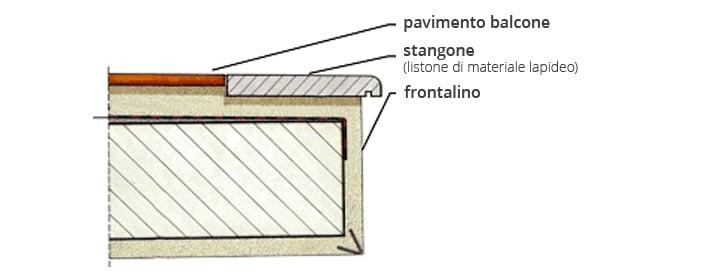 Profili per balconi e terrazze profilpas qualit e - Piastrelle per balcone ...