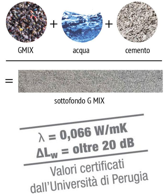gmix granulato di polimeri per massetti