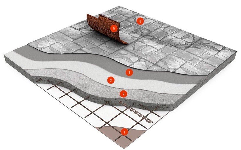 Pavimento in cemento stampato Isoplam