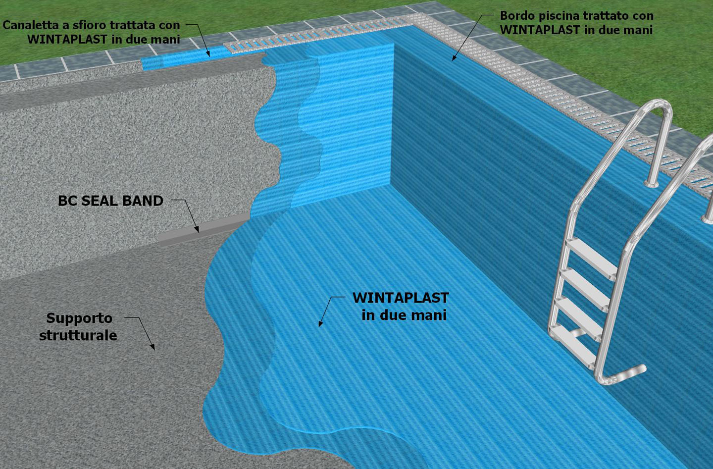 Wintaplast by Winkler