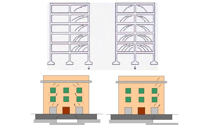 Fondazioni Per Edifici In Muratura.Indagini Diagnostiche Per La Sicurezza Negli Edifici