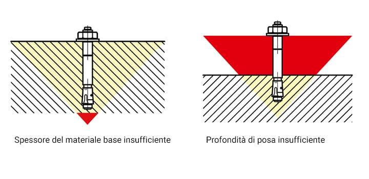 Come scegliere un sistema d'ancoraggio