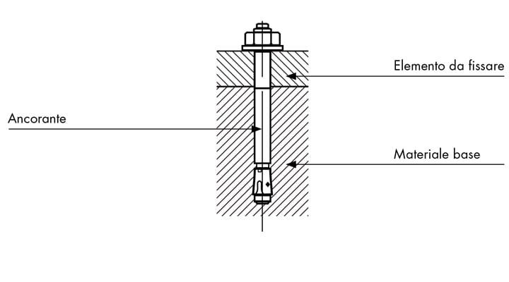 Fissaggi strutturali: definizioni e caratteristiche