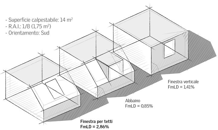 Luce naturale in mansarda: l'importanza delle finestre per tetti