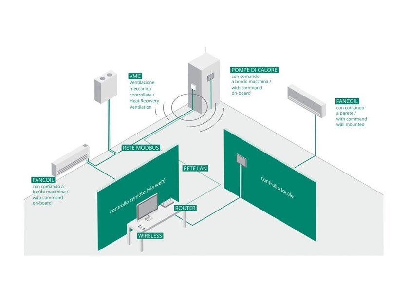 System to manage an air conditioning system BUTLER by Innova