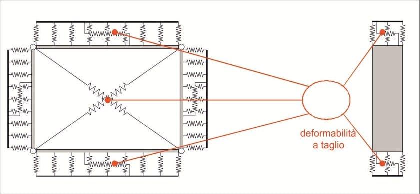 MACRO MURI 3D Molle per deformabilità a flessione