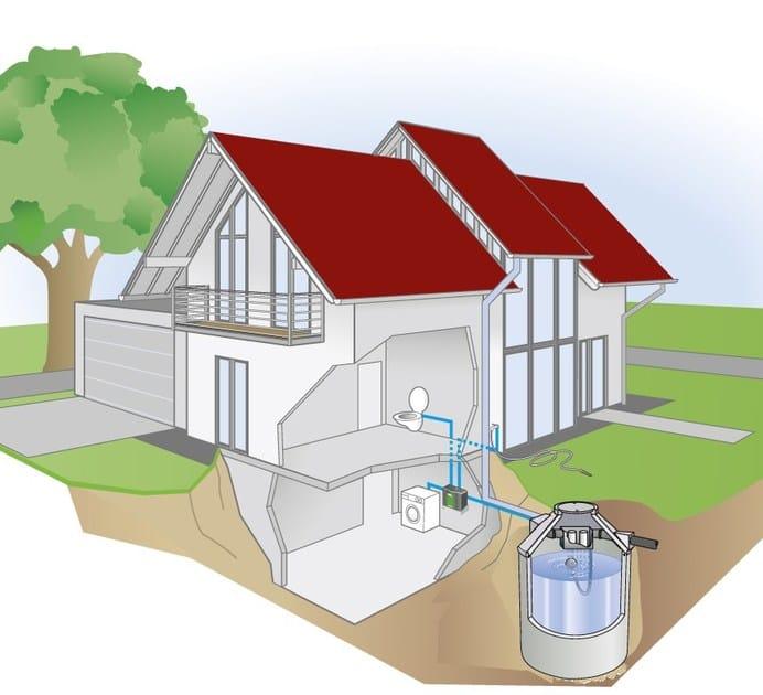 Perfect Rainwater Recovery System NEUTRA By POZZOLI DEPURAZIONE