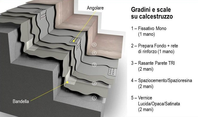 Stratificazione per applicazione su gradini
