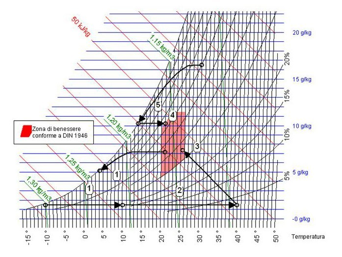 Calculation of summer air-conditioning system AHH by ATH ITALIA software