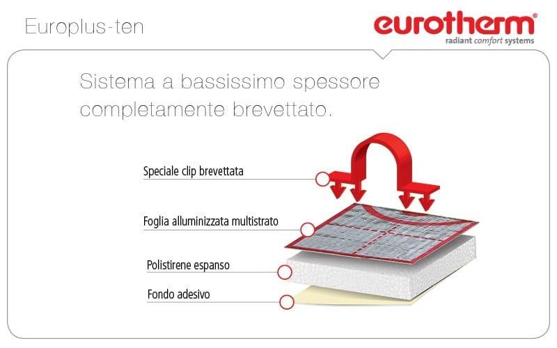Composizione sistema a pavimento Europlus-ten