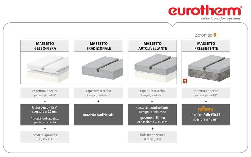Tipologie di applicazione sistema radiante a pavimento Zeromax