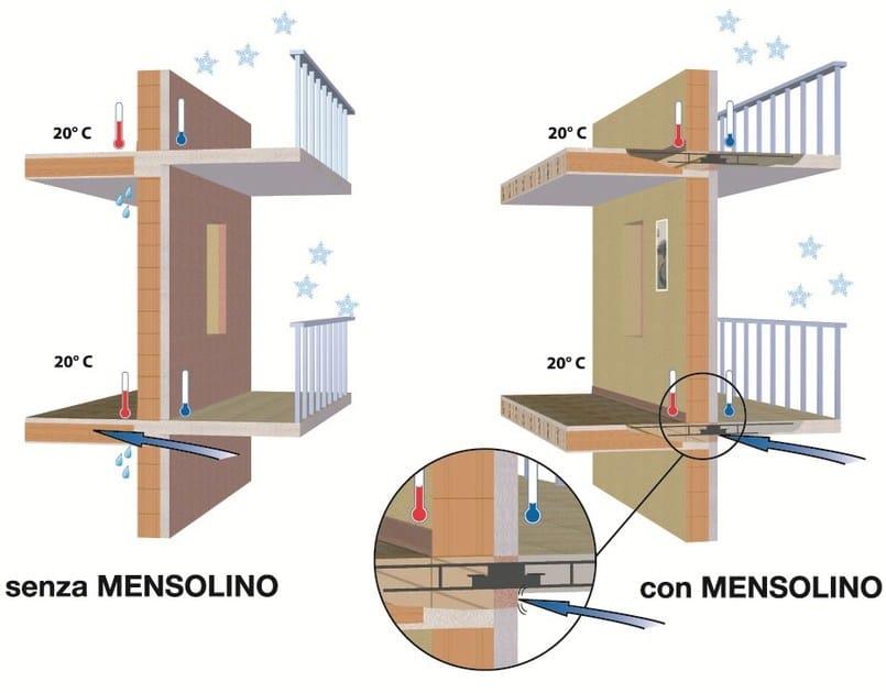 MENSOLINO Mensolino elemento per solette e terrazzi senza ponte termico