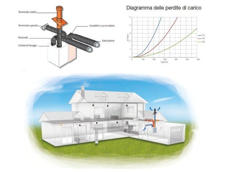 Canalizzazioni di presa aria esterna