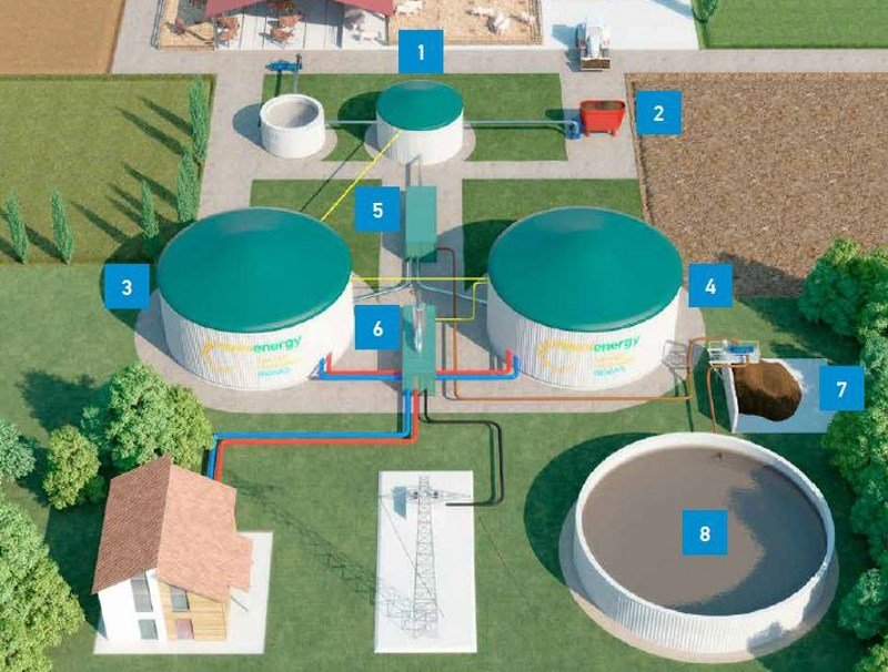 Biogas power plant MANNIPOWER by MANNI ENERGY