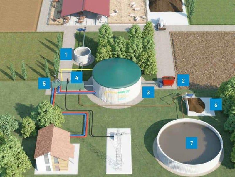 Biogas power plant MANNISMART by MANNI ENERGY