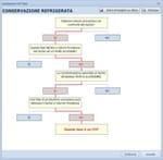 elaborazione del manuale di autocontrollo e dei relativi documenti di registrazione..