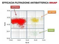 Dispositivo di filtrazione dell'aria, depuratoreAIR'SUITE® FILTER - IRSAP