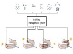 Sistema di building automationBUILDING AUTOMATION WIRED - SOLARIS TENDE