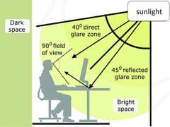 Solaris Tende, SOLARLUX Software per lo studio del comfort luminoso