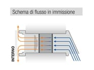 IR-PULSE PULSE - flusso in immissione
