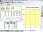 SAX Diagramma momento-curvatura