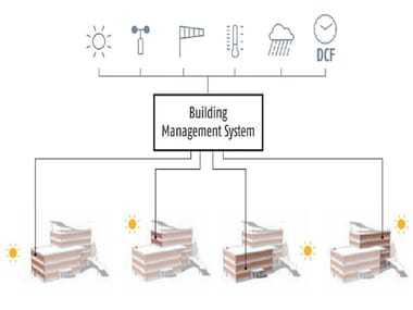 Sistema di building automation BUILDING AUTOMATION WIRED